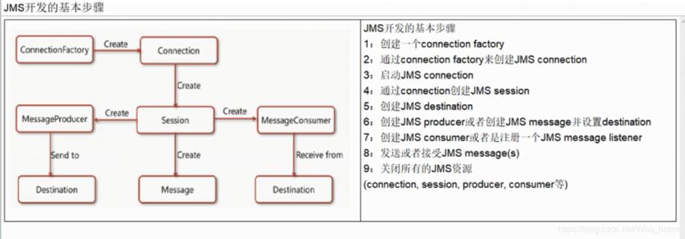 Java 连接 ActiveMQ(点对点)