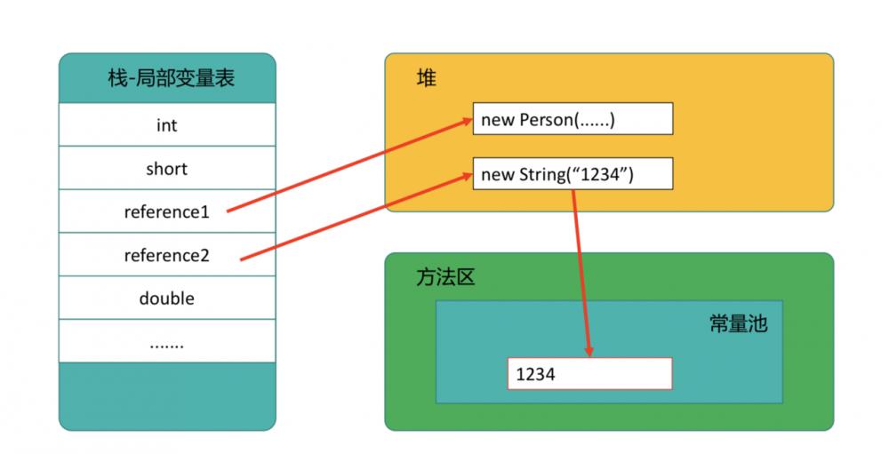 Java跨平台根本原因,面试必问JVM内存结构白话文详解来了