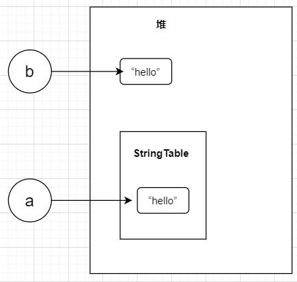 看了这篇文章,我搞懂了StringTable