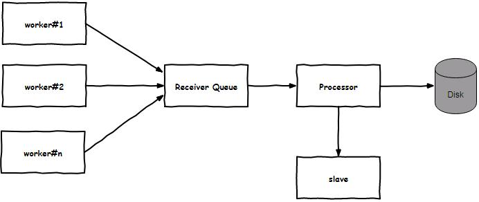 QMQ在携程的落地实践