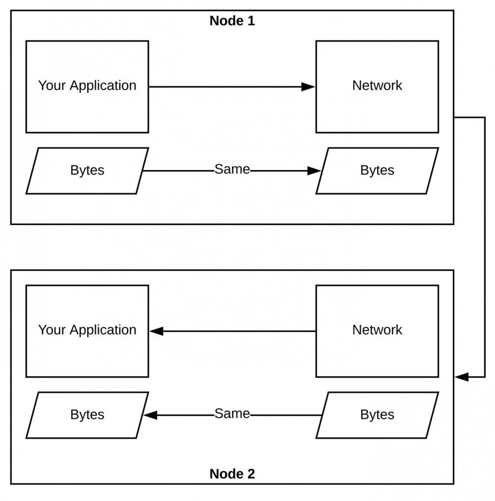 Apache Arrow 和 Java:大数据传输快如闪电