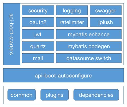 ApiBoot v2.3.x 分支初版发布,走出重构源码架构设计第一步