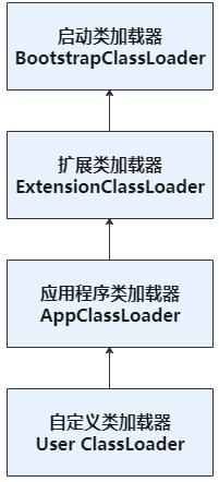 JVM类加载机制小结