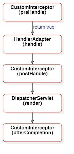 SpringMVC应用、理解及SSM框架整合