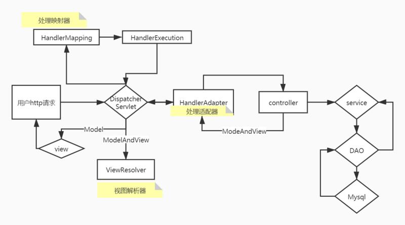 SpringMVC执行原理以及两种创建方法
