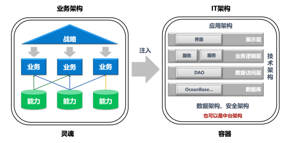 两张图看懂业务架构和IT架构的关系