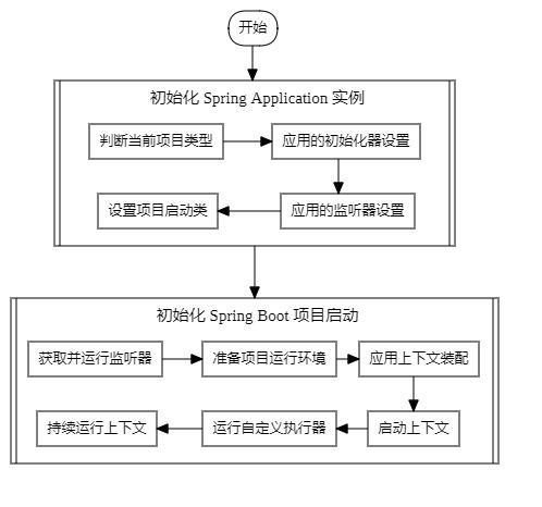 SpringBoot 原理深入及源码剖析