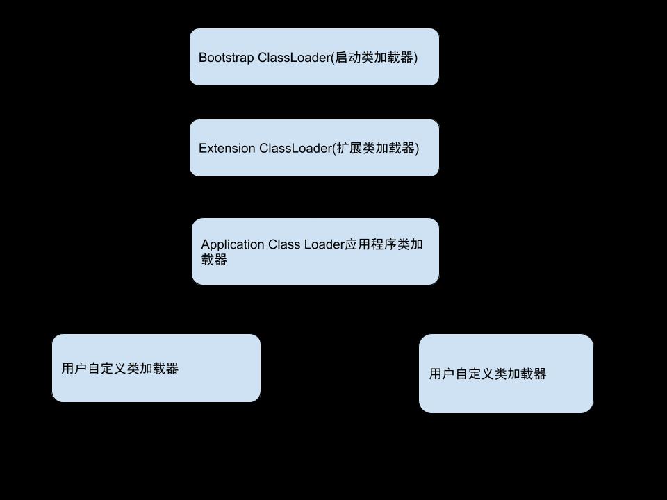 JVM 类加载子系统