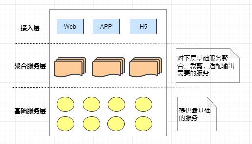 微服务学习与思考(03):微服务总体架构图解