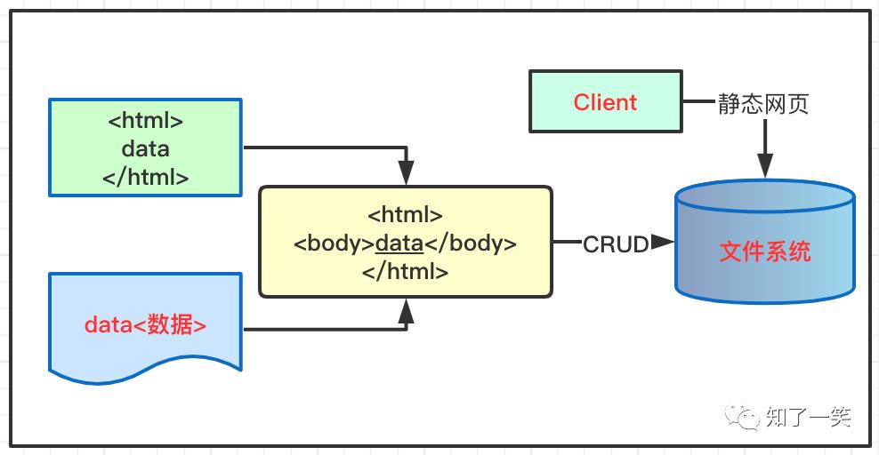 SpringBoot2 整合FreeMarker模板,完成页面静态化处理
