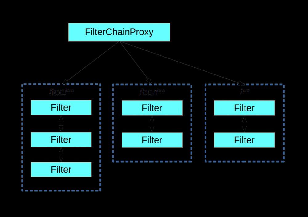 深入理解 FilterChainProxy【源码篇】