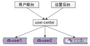 用户中心,1亿数据,架构如何设计?