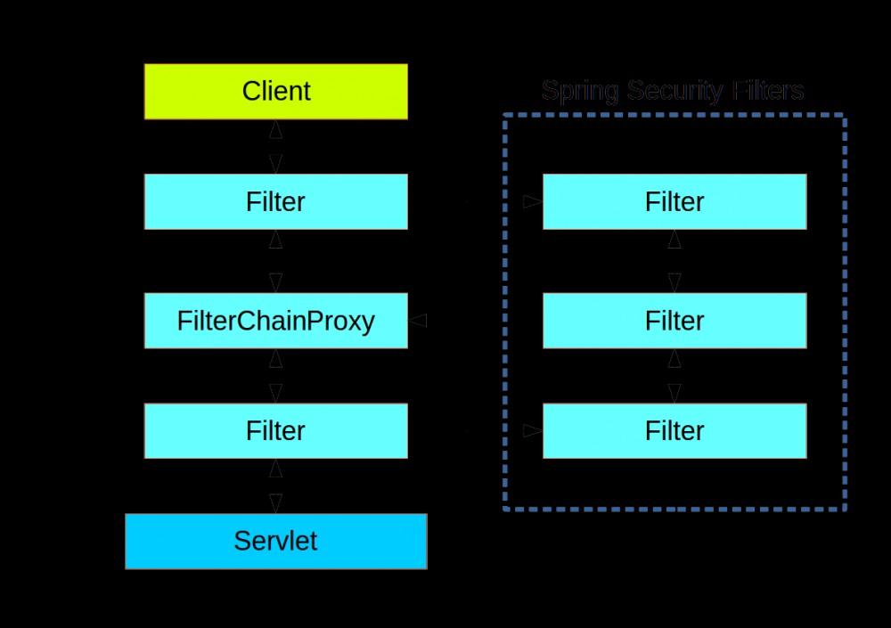 Spring Security 竟然可以同时存在多个过滤器链?