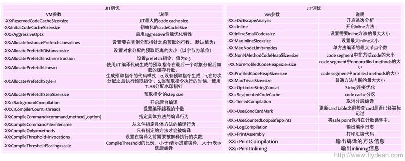 一张PDF了解JDK10 GC调优秘籍-附PDF下载