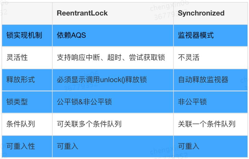 从ReentrantLock到AQS的原理及应用