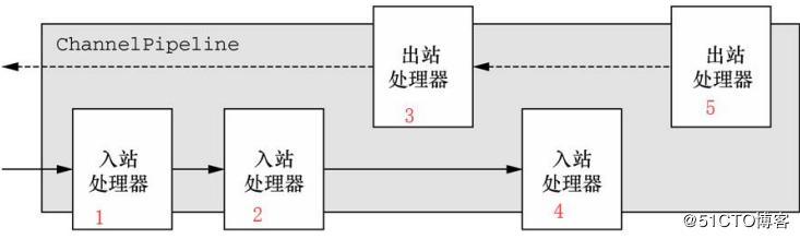 Netty网编程实战:四种解决粘包方式切换、两种生产级双向监听模式并行、高效编解码、多处理器协同作战