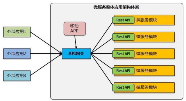 微服务基本概念和核心组件(200709)
