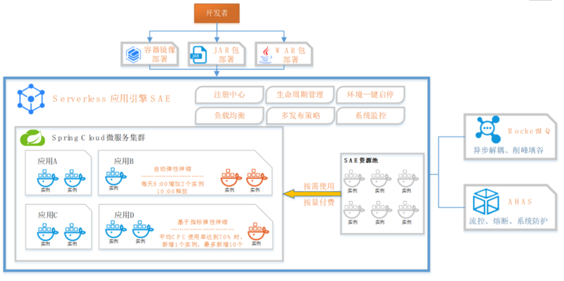 百富旅行:阿里云SAE助力下实现Serverless+微服务完美结合