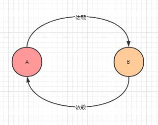 Spring源码阅读之循环引用