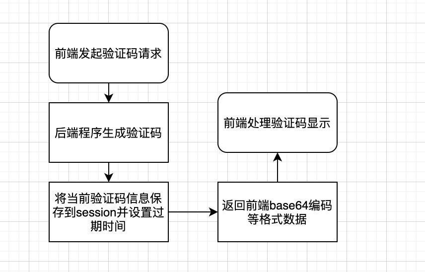 实战:SpringBoot分布式验证码登录方案