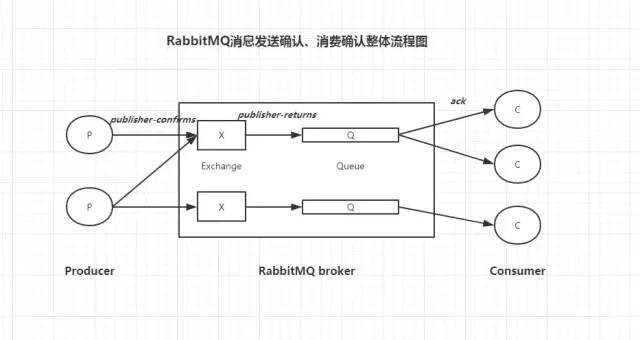 SpringBoot + RabbitMQ (保证消息100%投递成功并被消费)