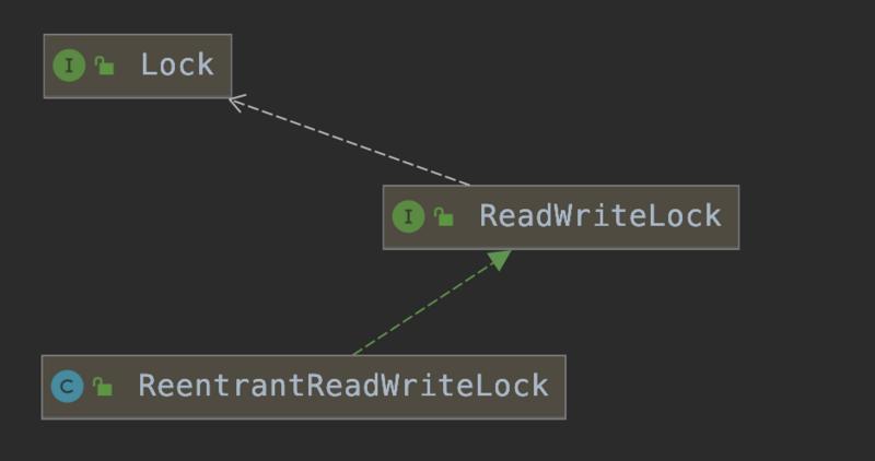 Java并发编程(06):Lock机制下API用法详解