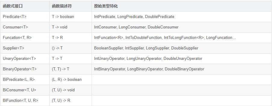 这一篇带你学点儿 Java8 中的流式数据处理