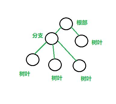java学习笔记(6)——数据结构