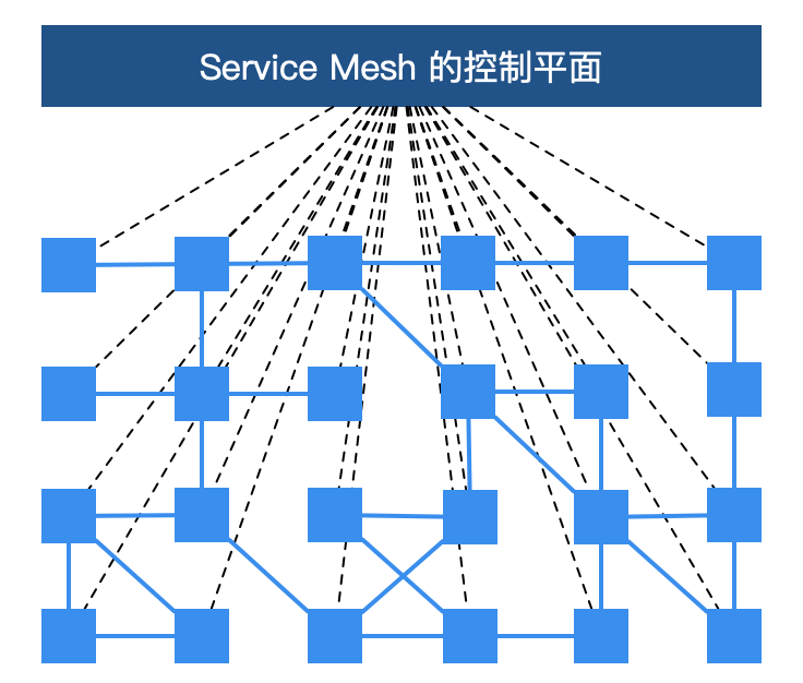火了 2 年的服务网格究竟给微服务带来了什么?