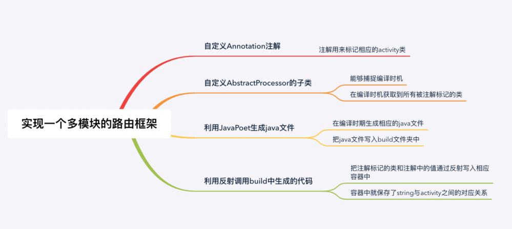 从0到1实现跨模块路由框架的基本原理