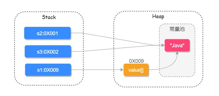 Java String的相关性质分析