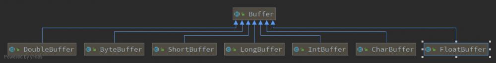 Java NIO之Buffer的使用