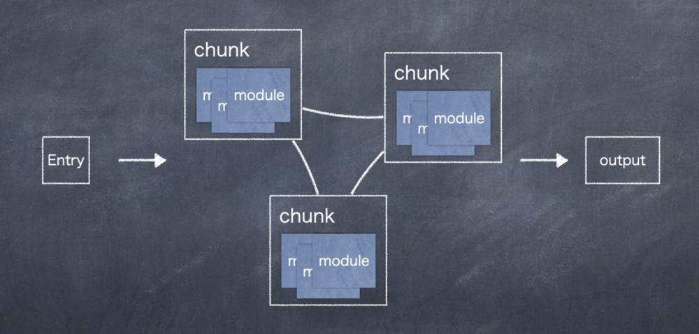 前端工程化 - 聊聊 Webpack v3 到 Webpack v5 的核心架构变迁