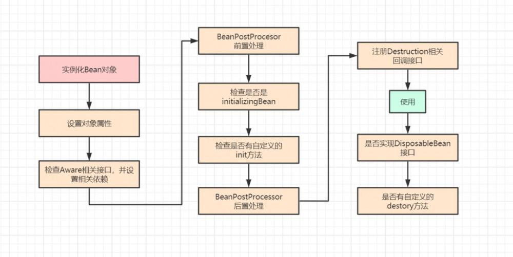 [转]Java中的循环依赖和三级缓存,你听过吗?