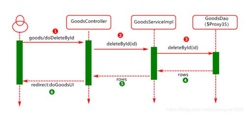 【深度分析】:阿里,腾讯面试题 SpringBoot整合Spring MVC