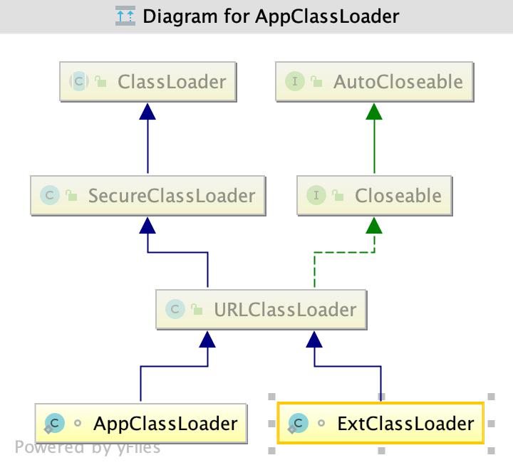一篇超详细classLoader分析