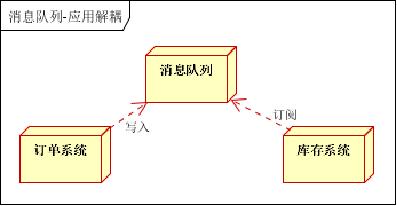 ActiveMQ学习总结