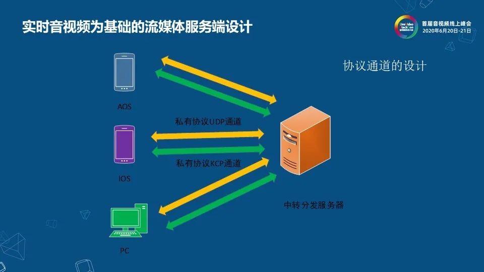 网易云信流媒体服务端架构设计与实现