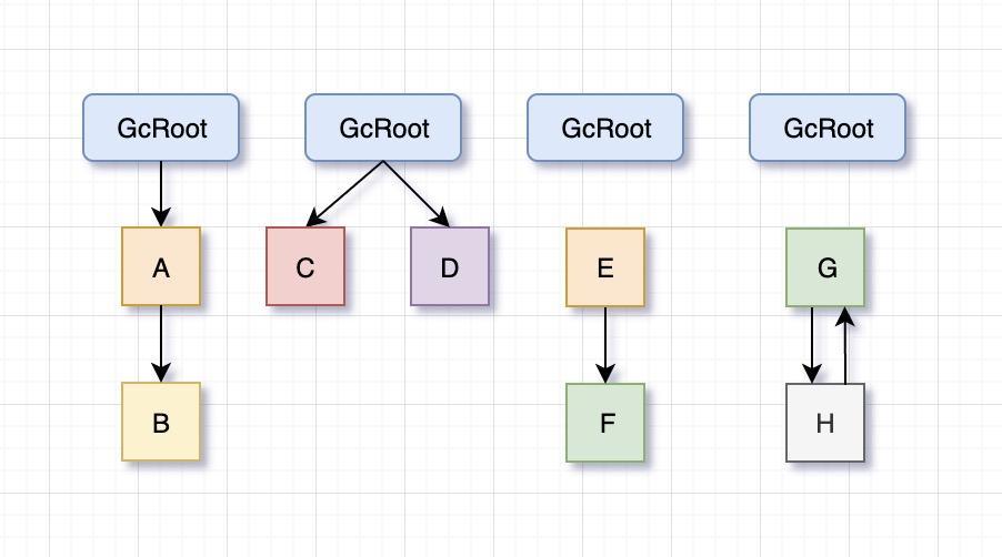我对JVM中GC机制的理解