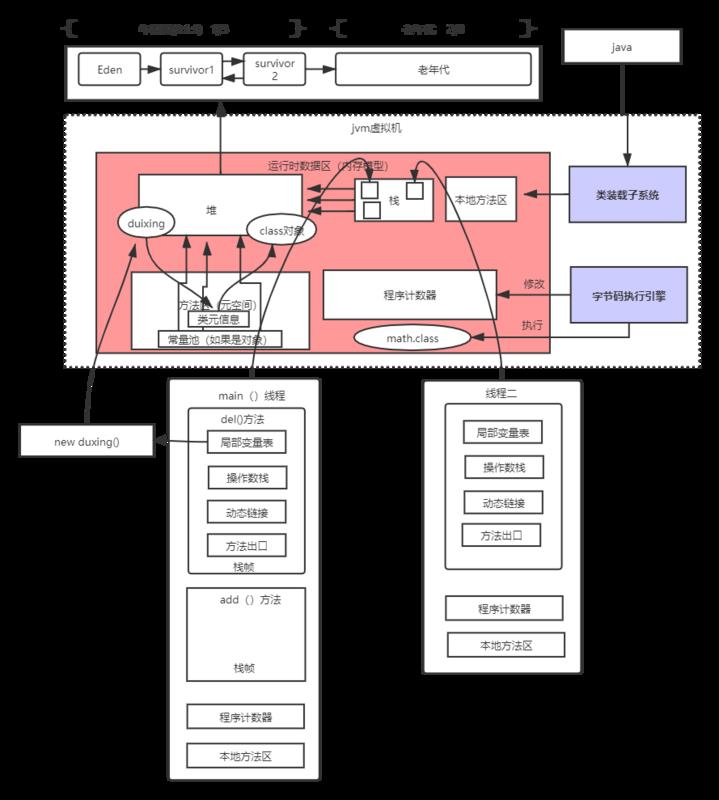 2.JVM内存结构