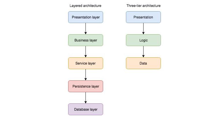 微服务与其他三种软件架构的优缺点